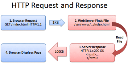 HTTP request process flow