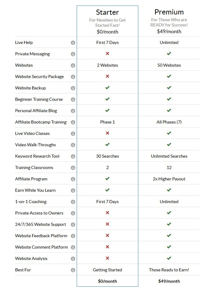 Wealthy Affiliate membership comparison table