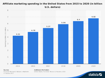 Affiliate marketing growth trend