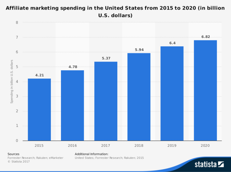 Chart of affiliate marketing revenue growth from 2015 to 2020